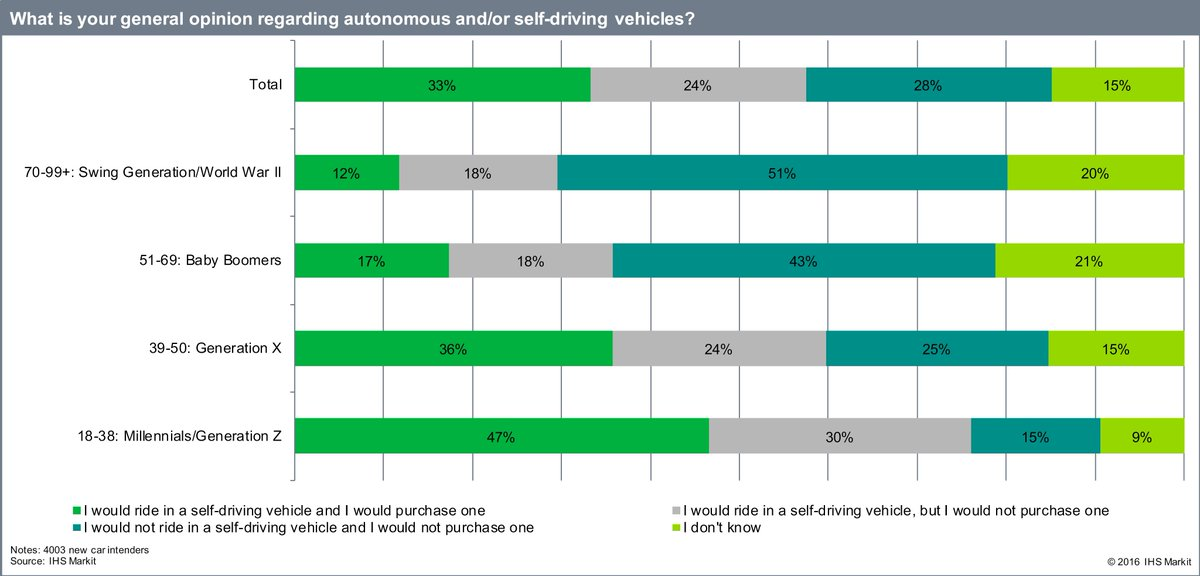 Some data from my latest Consumer Survey showing % of consumers willing to buy a self-driving car, by generation https://t.co/XKMbKeMwWG