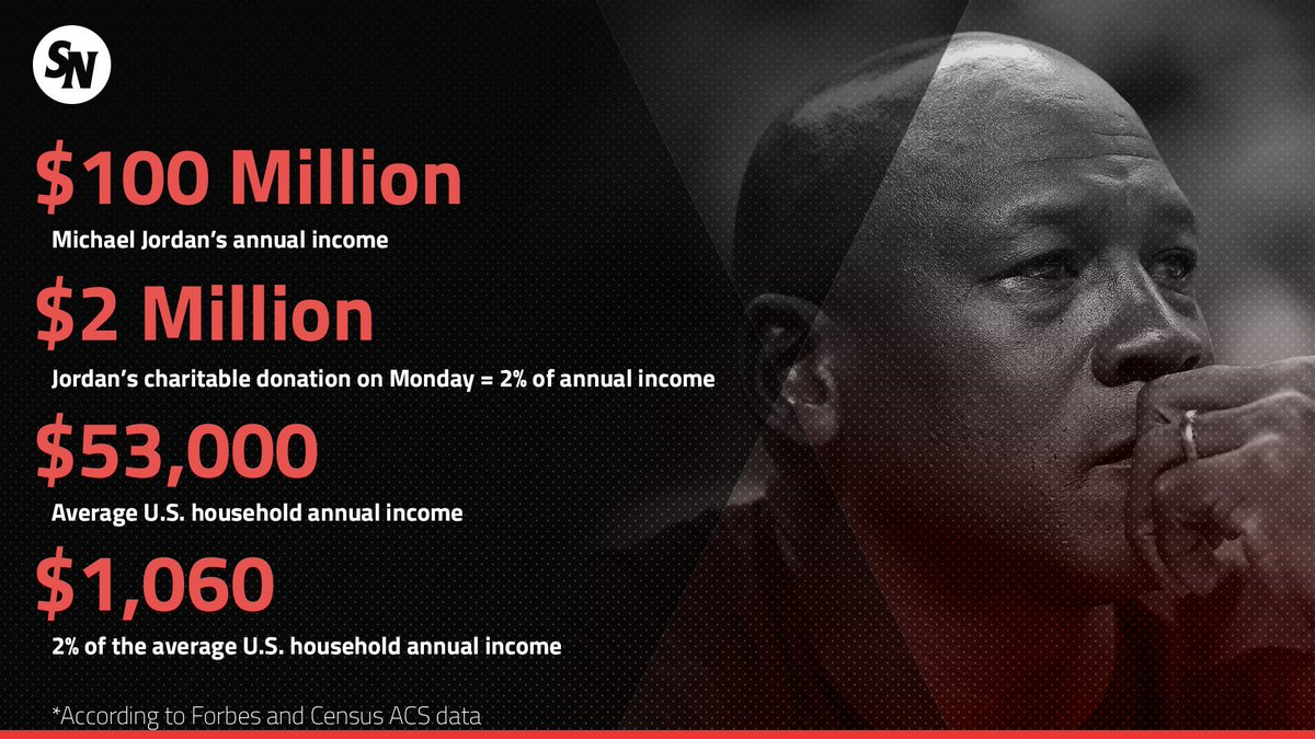 Michael Jordan Monday : Michael Jordan shelled annual income