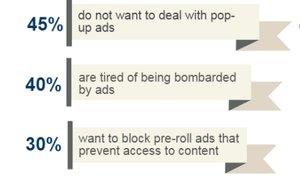 """Nearly half install #AdBlockers to avoid dealing with pop-up ads"" @MediaPost https://t.co/mspvV7YITf https://t.co/P6gTh4z9oj"
