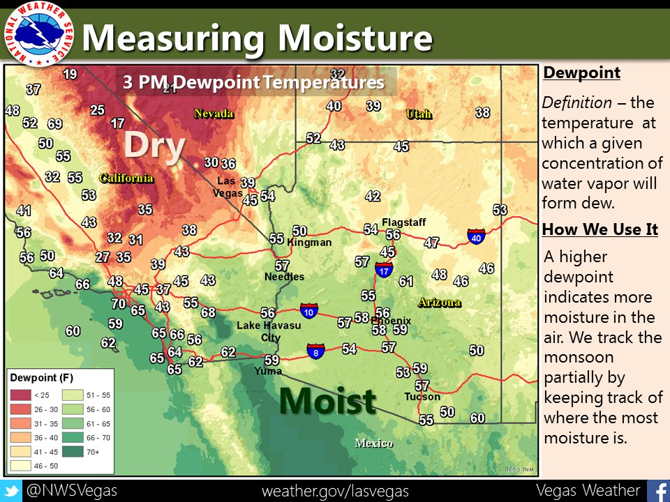 Dewpoint measures moisture & helps us keep track of the monsoon. So far limited to Arizona mostly this season.