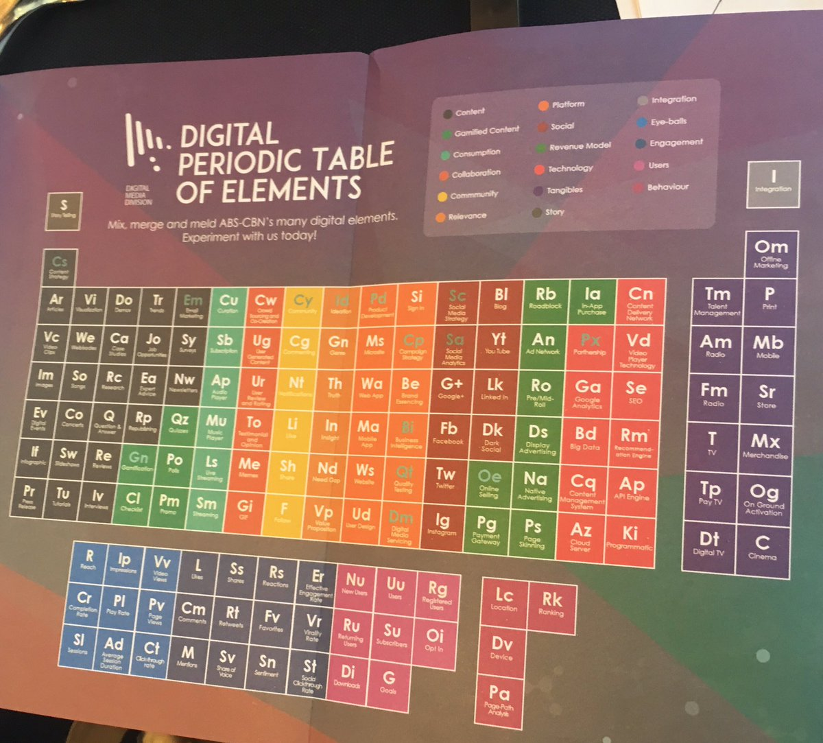 Louella desiderio on twitter abs cbn rolls out digital periodic louella desiderio on twitter abs cbn rolls out digital periodic table of elements to guide advertisers in digital campaigns gamestrikefo Choice Image