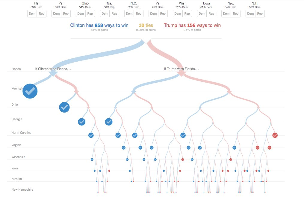 Wow - a truly presidential suite of data-visualizations predicting the US election https://t.co/YQ6epD3HF6 https://t.co/O0kv7ubL43