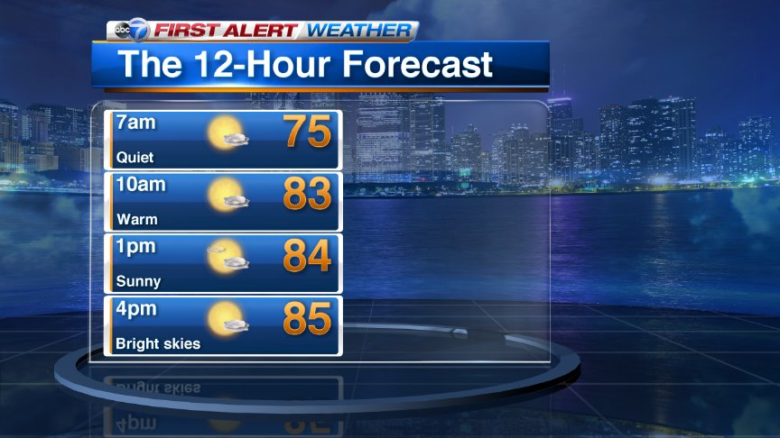 Bright skies ahead on this Tuesday Chicago
