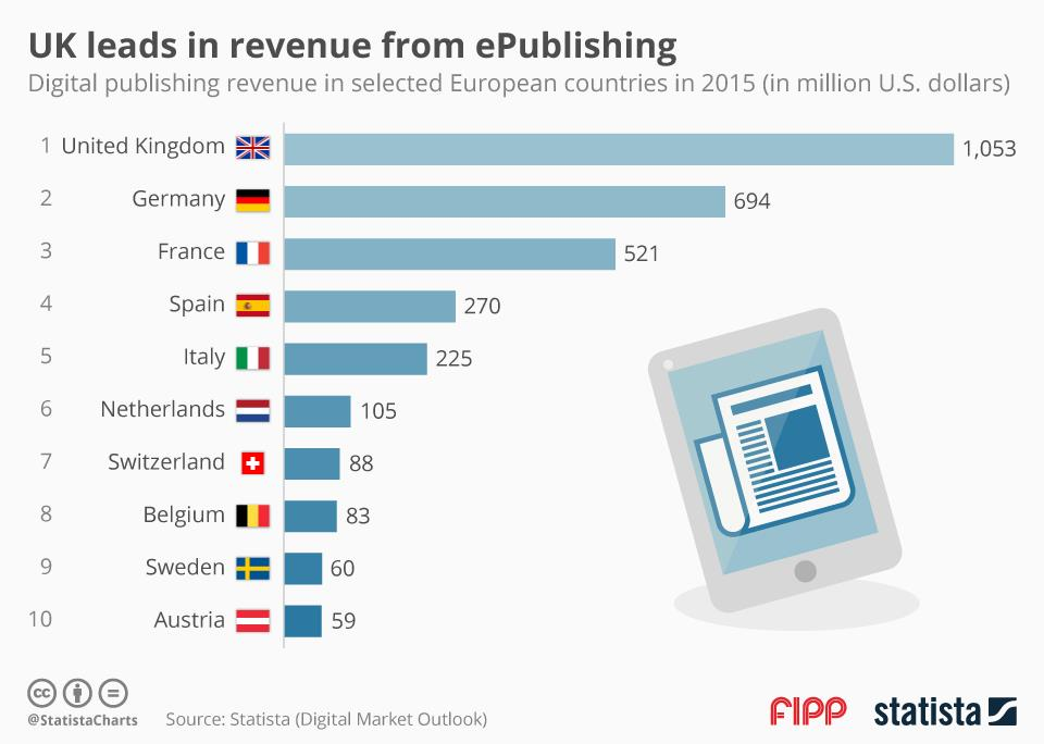 RT @paperlit: Revenue from eBooks, eMagazines and ePapers strongest in the UK, followed by Germany and France - via @FIPPWorld https://t.co…