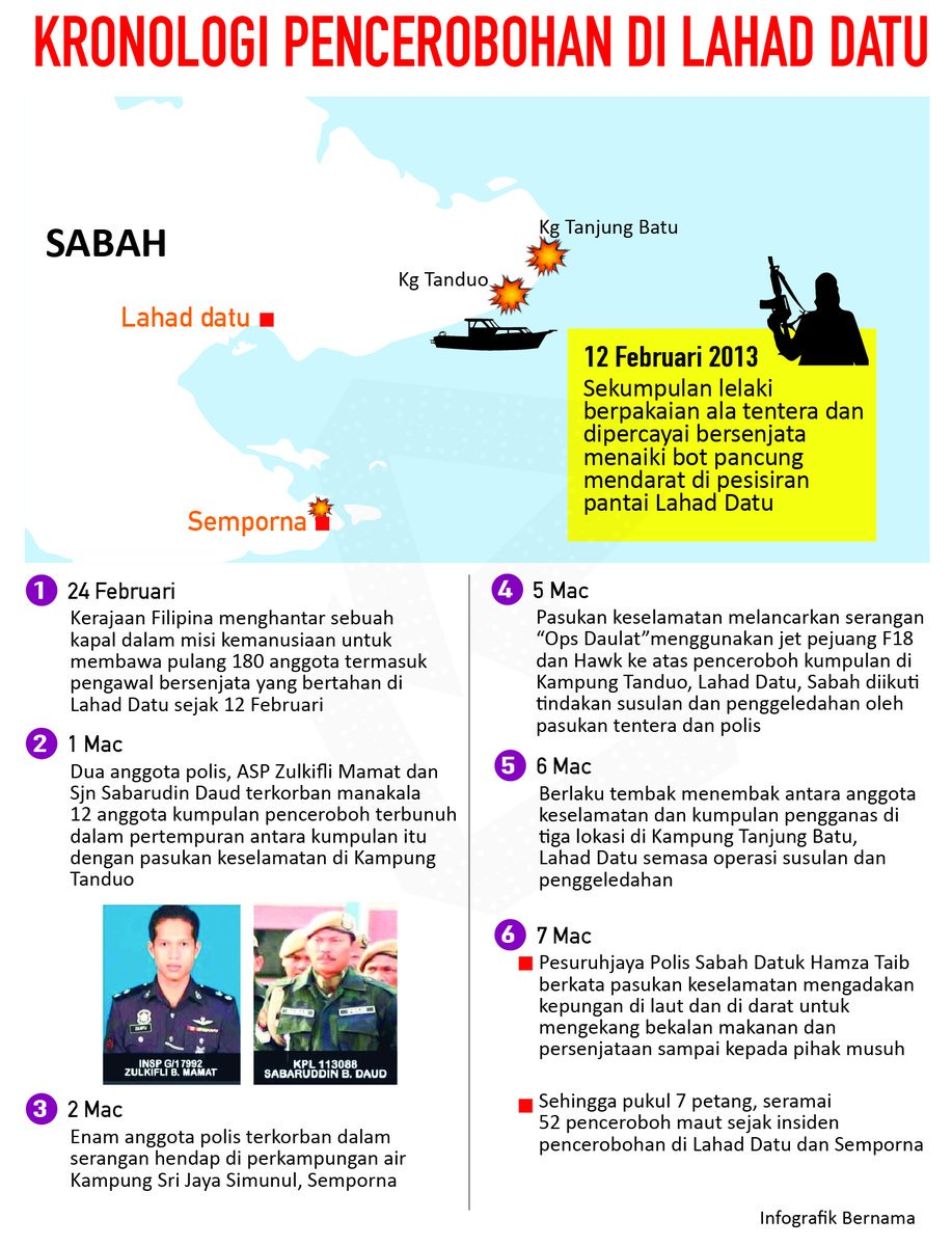 Kes Lahad Datu | Prosecutor | Crimes