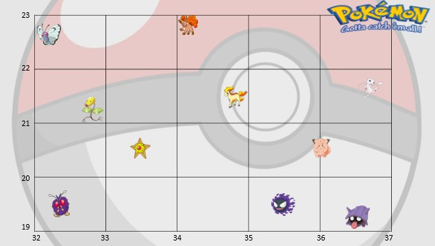 Using Pokemon To Test 6 Figure Grid References And Compdirections Geographyteacher Creativegeographypic Twitter Com Xxg30xtukf