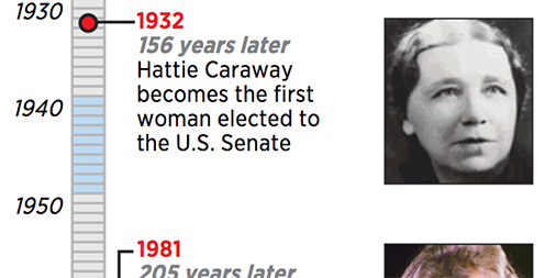 It only took 240 years since our founding, but a woman has been nominated for president