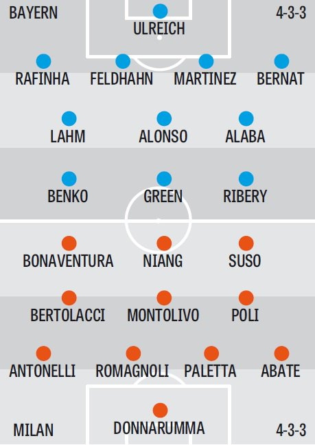 Amical AC Milan vs. Bayern Munchen: Formatiile probabile