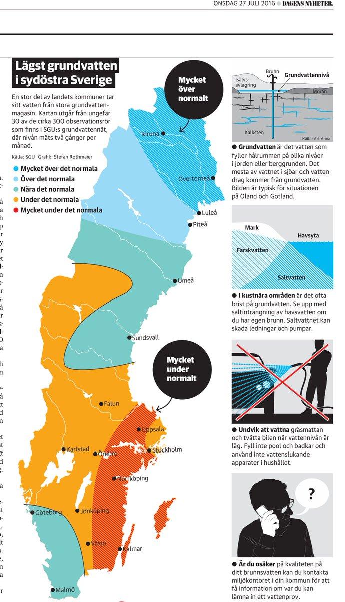 Grundvattennivån
