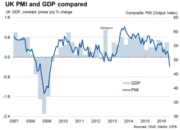 UK #economy picks up speed in second quarter but signs of slowdown appear #GDP https://t.co/eGtVcMtLbY https://t.co/Wj6cvmmsmQ