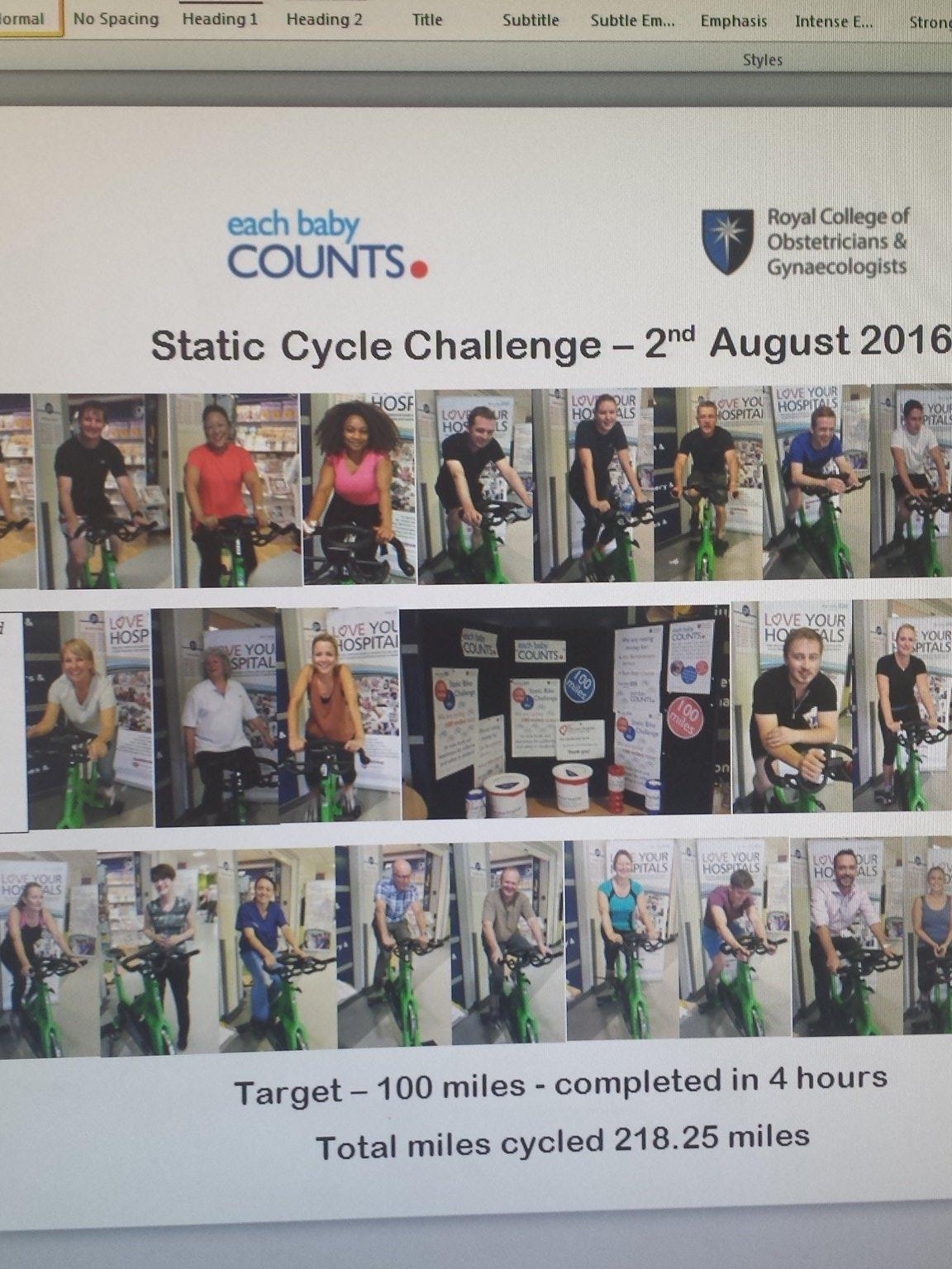 Excellent team effort- 100 miles target- 218.25 miles cycled #eachbabycounts #financeactive https://t.co/I49JPipOCn