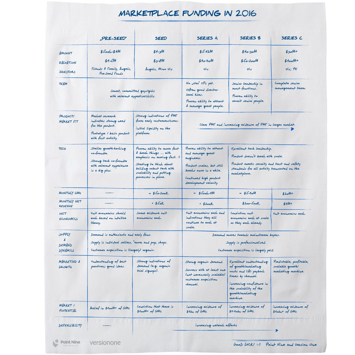 Due to popular demand. ;) The Marketplace Funding Napkin. https://t.co/Ma6JfoT7QJ