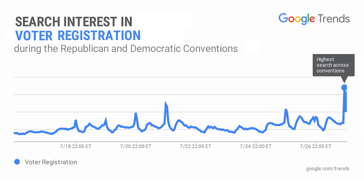 """Tonight search interest in """"voter registration"""" spiked +190% to the highest point since the end of the primaries https://t.co/58qMgj5SGm"""