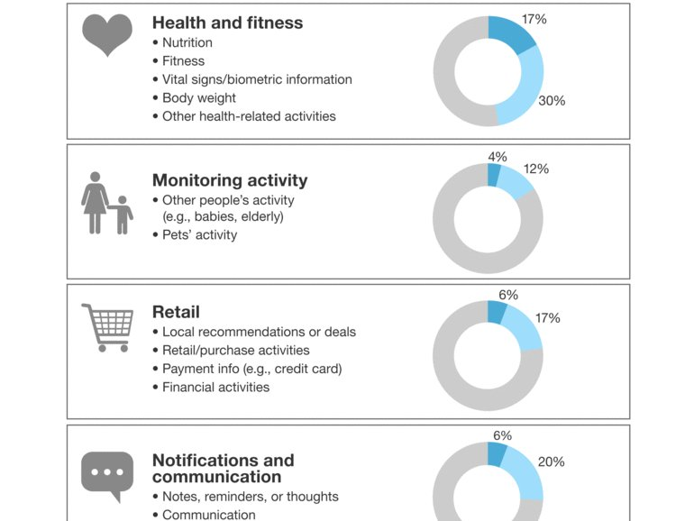 Forrester: Nearly 1 in 3 Americans will use a wearable device by 2021