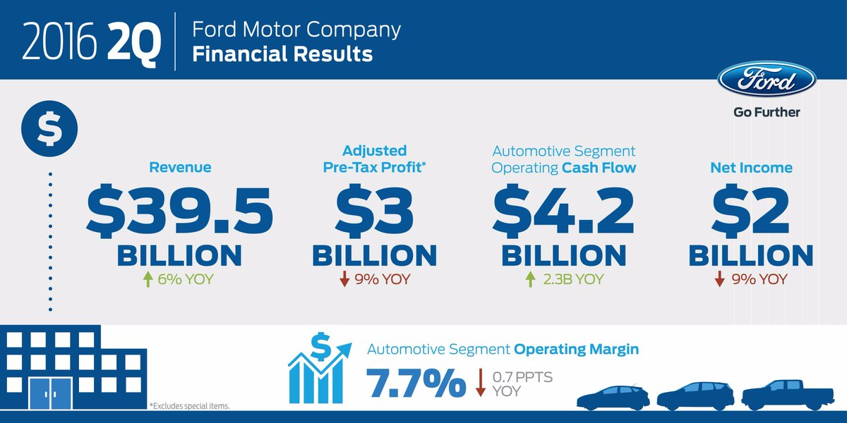 2Q 2016 Ford total company adjusted pre-tax profit of $3.0B. Automotive revenue of $37B. FordEarnings $F