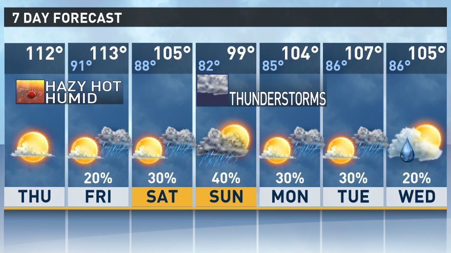 WEATHER: Yup. That's a double-digit temperature you're seeing in the Valley forecast.