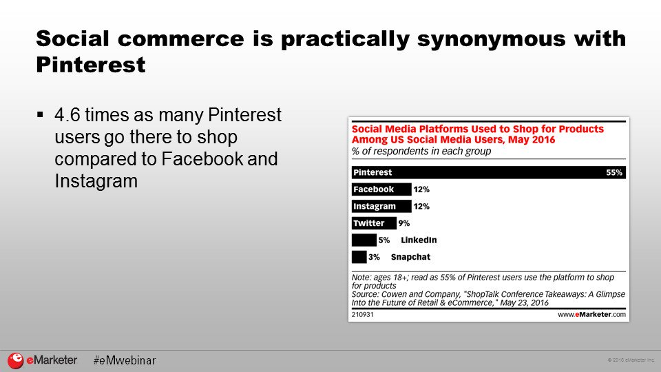 4.6 times as many @Pinterest users go there to shop compared to @Facebook and @Instagram. #eMwebinar https://t.co/xKSVtHd6bO