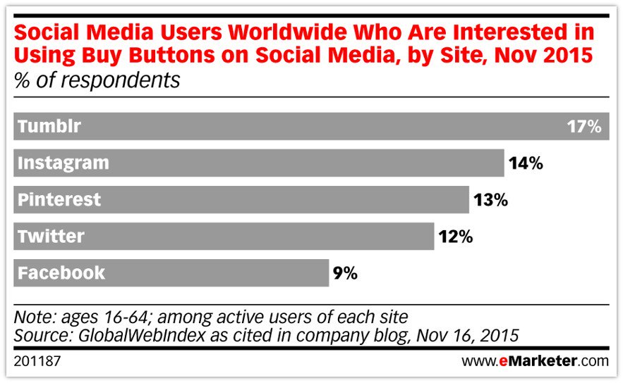 "#Social media users aren't clamoring for ""buy"" buttons. #eMwebinar https://t.co/X8Hu2PmBE6"