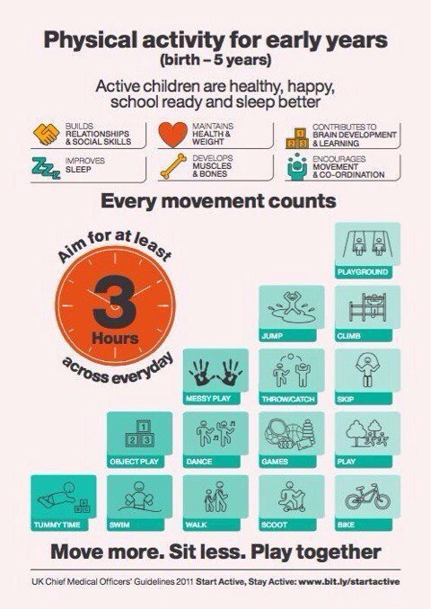 Cmo Scotland On Twitter New Cmo Physical Activity Guidelines For