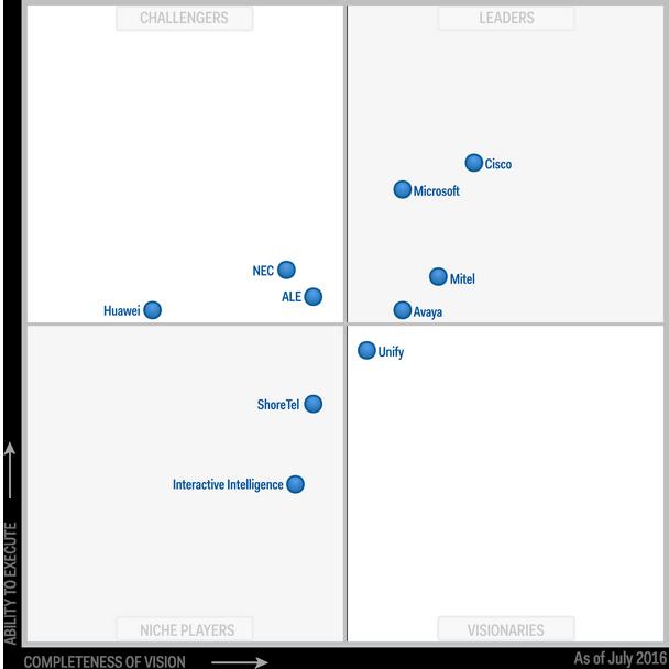 Gartner places Cisco highest in execution & furthest in vision in 2016 UC Magic Quadrant. https://t.co/HlsmzriED3 https://t.co/kqjTBYsdY3