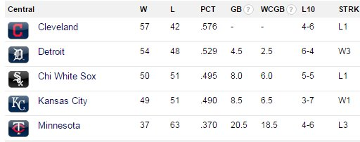 Here's a look at the AL Central standings this morning. Tigers 4.5 games behind Cleveland.