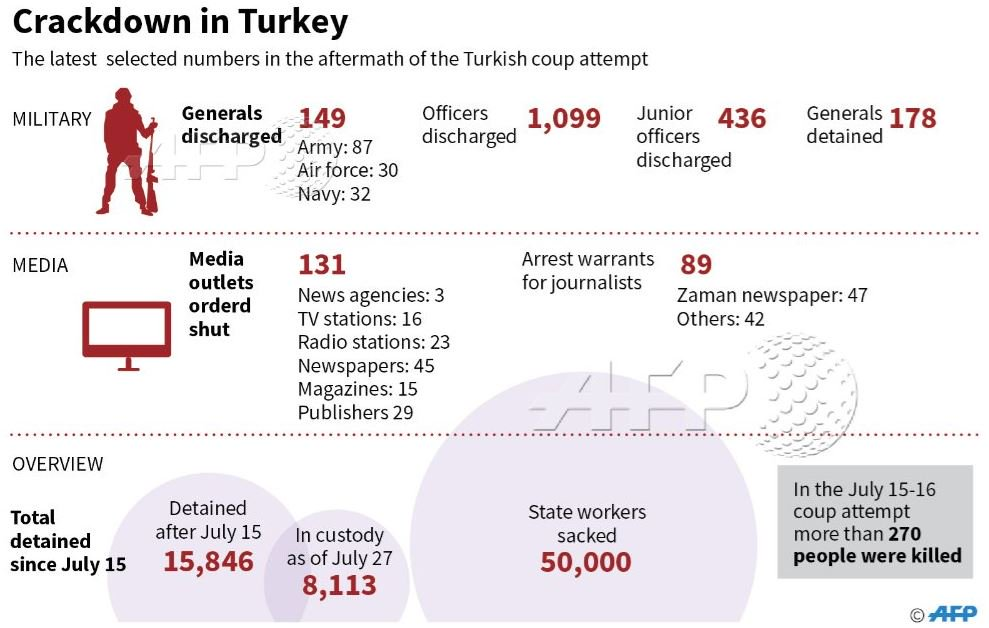 #NEWSGRAPHIC Latest numbers in Turkey's crackdown after the July 15 attempted coup https://t.co/1VMaTpsxpP