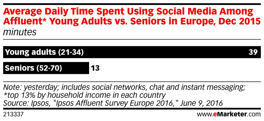 Affluent people in #Europe—no matter the age—don't idle long on #social media: https://t.co/xsrmF1aQZs https://t.co/rsVVLM2Is7