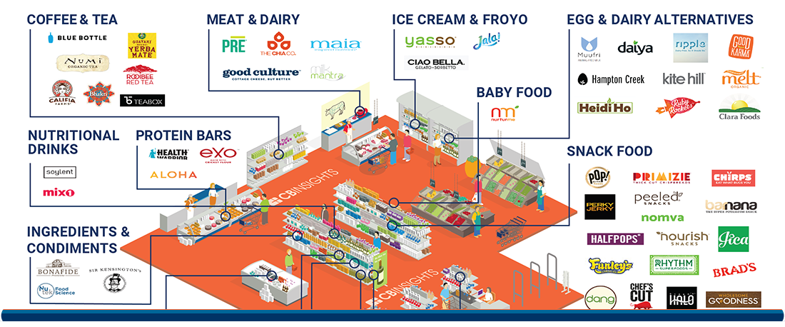 These 91 #foodstartups have raised $1.6B+ to transform our grocery shelves @cbinsights https://t.co/jOlLMWiqzx https://t.co/qELWIjDOYR