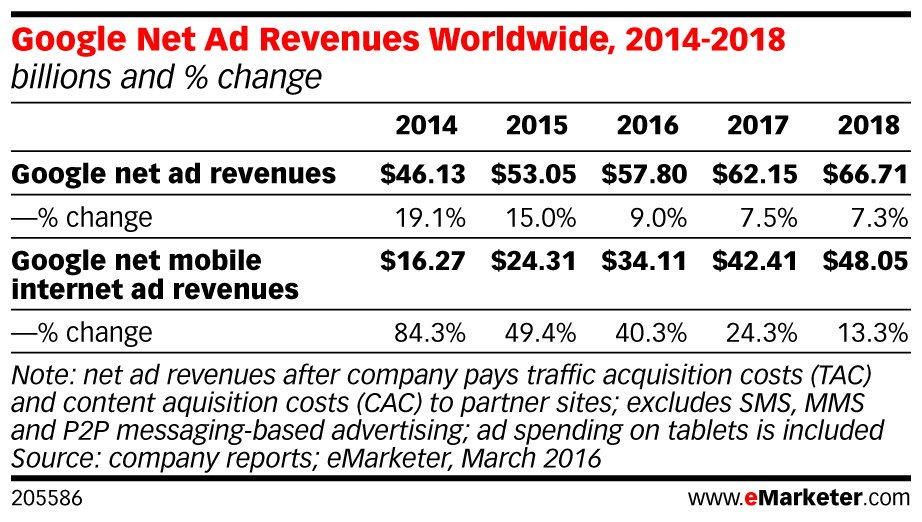 .@google will take in nearly a third of all #digital #ad spending this year. Read more: https://t.co/bEvicvuAWz https://t.co/0o49C8fAhu