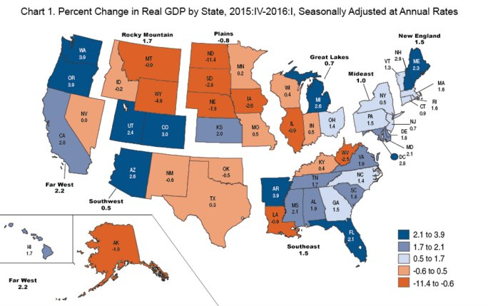 Most states in the nation have gone up, but Colorado's among the top 5 for GDP growth