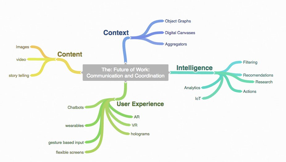 No more social, mobile and cloud.  The #FutureofWork is: -Context -Intelligence -User Experience -Content  #socbiz https://t.co/WBLldQ1zi7