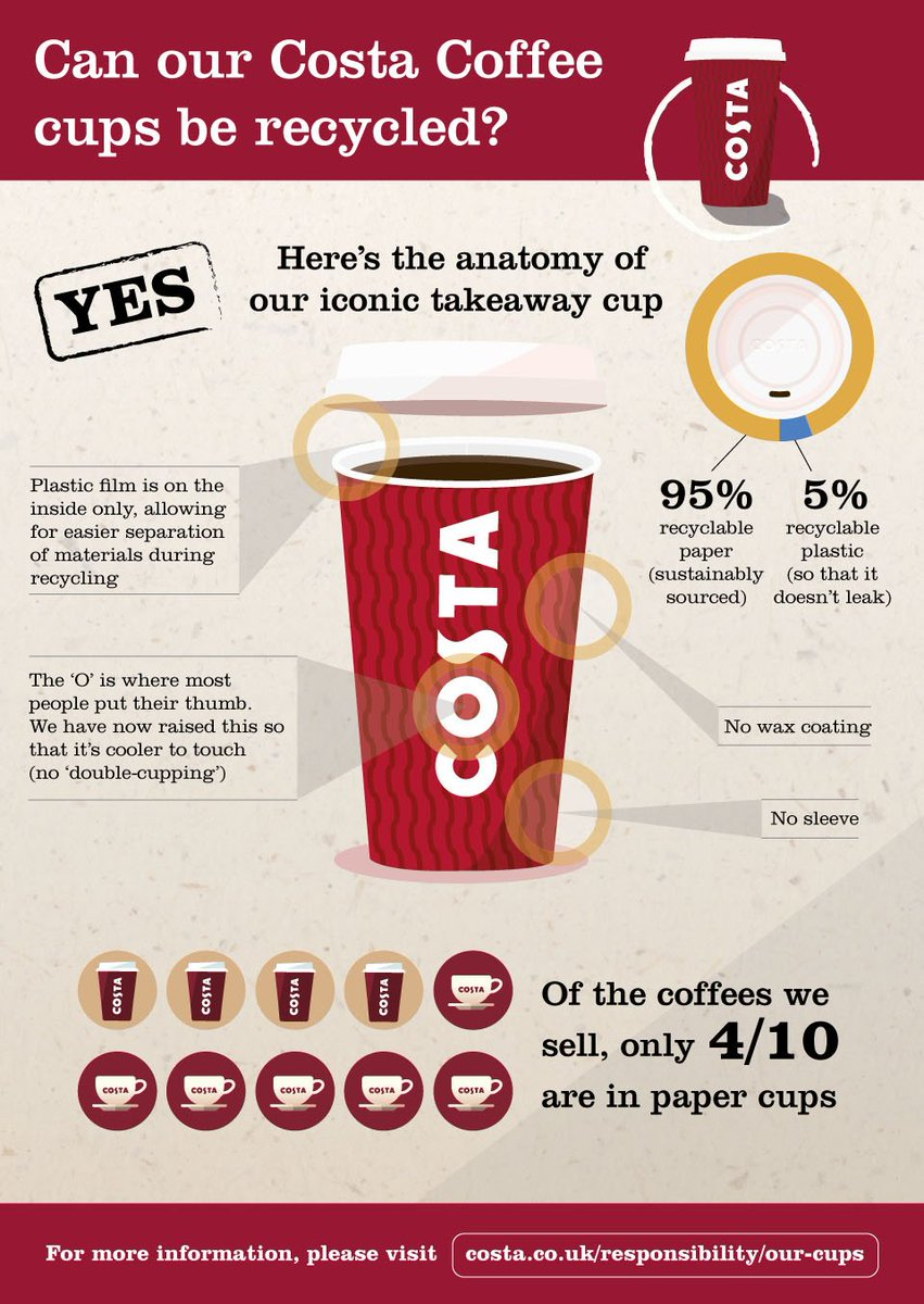 Costa Coffee On Twitter Wed Like To Share How Were