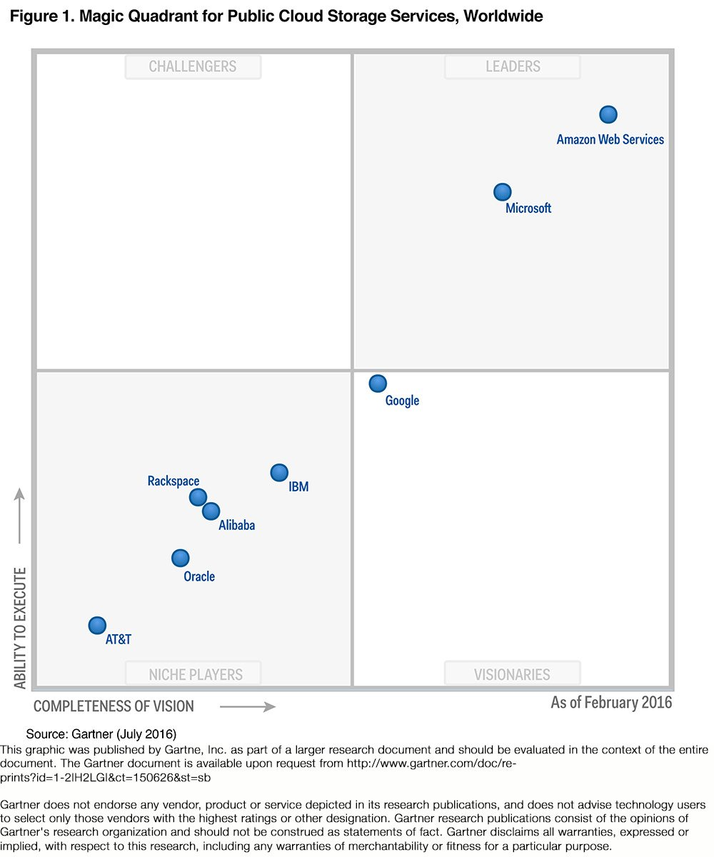 Amazon Web Services On Twitter Quot Aws Is A Leader In The