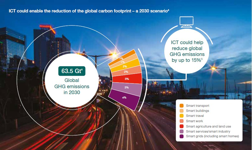 3 ways of how the IoT could dramatically help fighting climate change