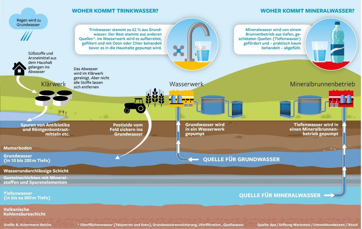Wo Kommt Unser Trinkwasser Her