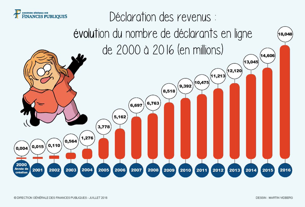 Financespubliquesfr On Twitter Data Impots Declaration Des