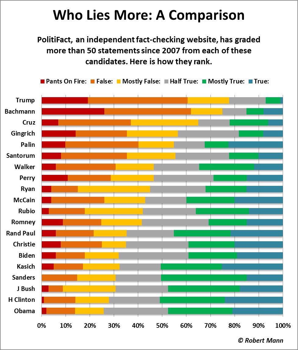 'Crooked'-who? Nice work by @PolitiFact team & @BillAdairDuke https://t.co/MbRZF2pPHW