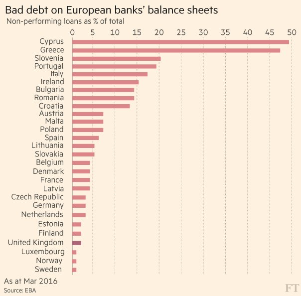 "Stress Test Finance: Financial Times On Twitter: ""EU's Bank Stress Test: 5"