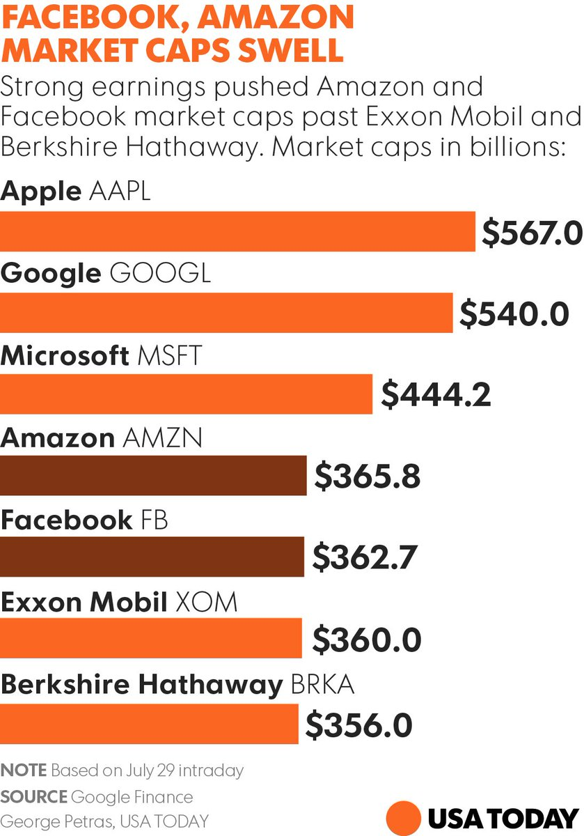 With moves by $AMZN and $FB, top 5 U.S. companies based on market cap are all in tech https://t.co/vTd75otLRo