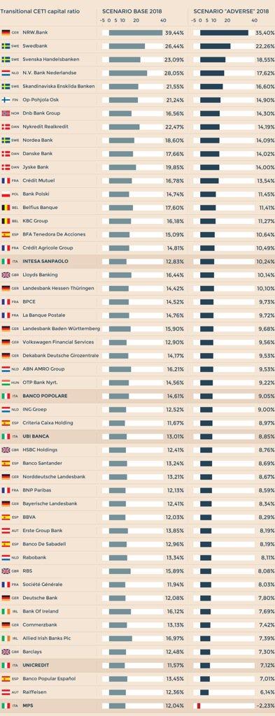 Gli esiti degli #stresstest sulle principali banche europee   > L'ordinamento secondo scenario «adverse» 2018 https://t.co/PAzondtrsW