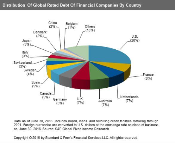 Through 2021, US financial companies have the most debt maturing ($1.1tn), followed by France ($308bn) https://t.co/uSiKa5qaXn