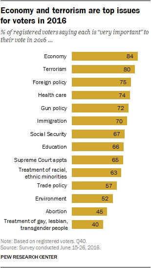 The economy and terrorism are the top two issues for voters this fall https://t.co/589XW8TYo7 https://t.co/zuJKAv2ebZ