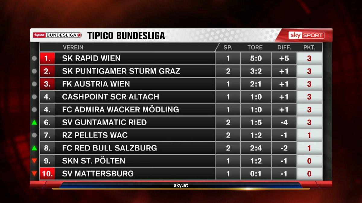 Zwischenstand Bundesliga