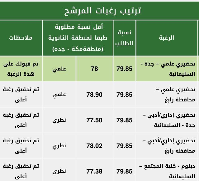 سكاو Pa Twitter أقل موزونة تم قبولها في جامعة الملك عبدالعزيز للفرز الرابع طلاب طالبات سكاو تحضيري 17 Kau Skaau Com