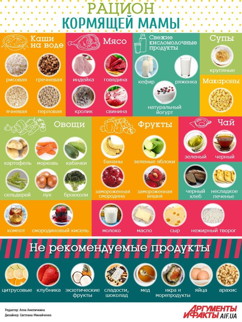 Антиколиковая диета кормящей мамы