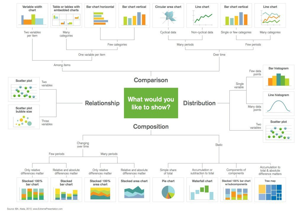 Selecting the right chart for Data Visualization needs