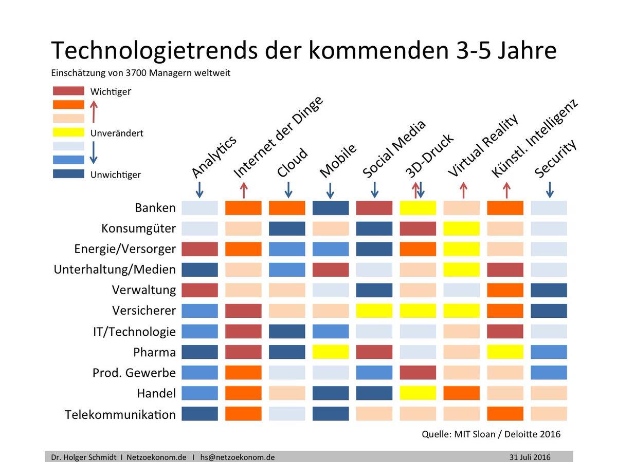 IOT und künstl. Intelligenz sind die wichtigsten digitalen Technologietrends   Netzökonom https://t.co/XJuYhAukgf https://t.co/UipUAwfANn