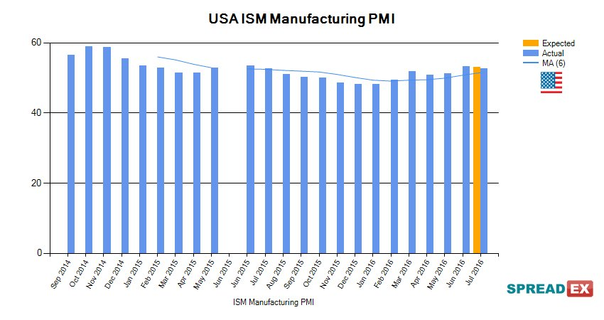 UK manufacturing data worse than expected, with mixed US and
