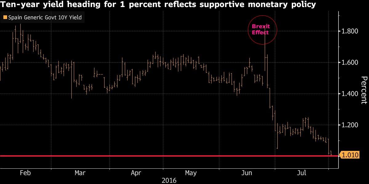Agosto se inicia con el bono español cayendo por debajo del 1%