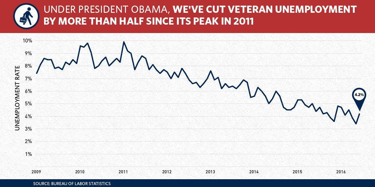 """We've cut veterans unemployment by more than half—down to 4.2 percent."" —@POTUS #JoiningForces https://t.co/5C71fdjeEp"